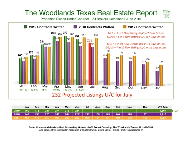 July Snap shot 27th 2019 Month to Month Sales - The Woodlands copy