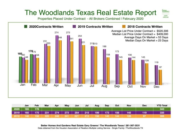 FEB_2020_THE WOODLANDS REAL ESTATE REPORT