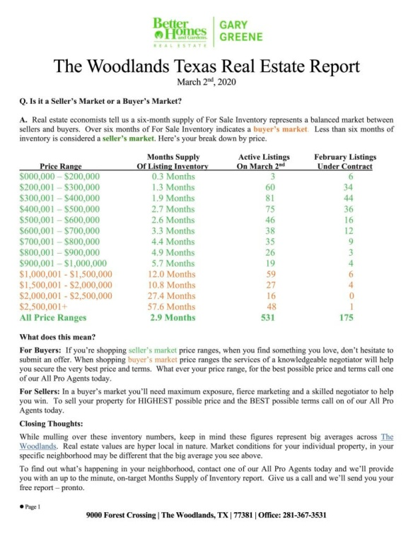 MARCH_2020 THE WOODLANDS, TX REAL ESTATE REPORT